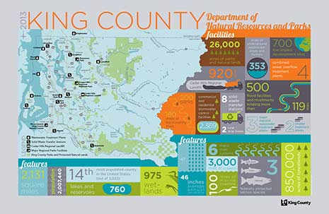 King County environment - infographic