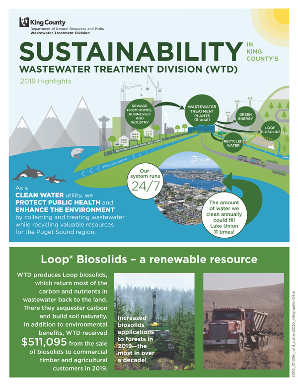 infographic of Sustainability Fast Facts for the King County Wastewater Treatment Division, 2019