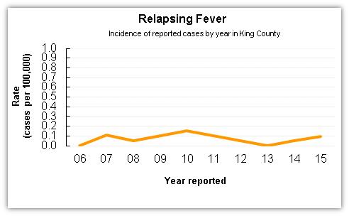 LCI-richtlijn Febris recurrens (relapsing fever) - RIVM