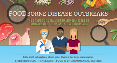 Infographic from the CDC describing the three types of data health officials use to solve foodborne outbreaks.