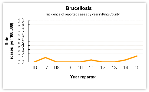 Brucellosis case data