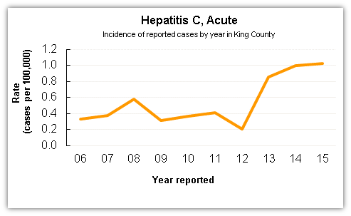 Hepatitis C case data