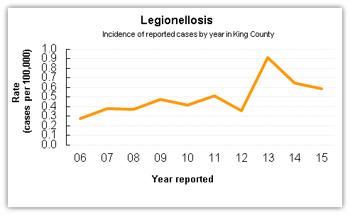 Legionella case data