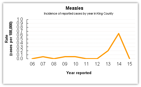 Measles case data