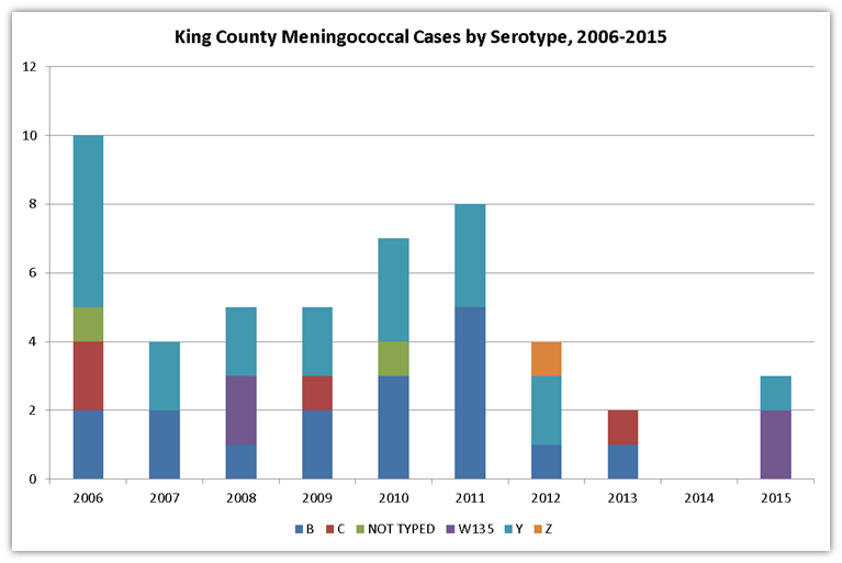 Meningoccal disease by serotype case data