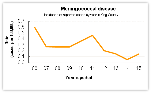 Meningoccal disease case data