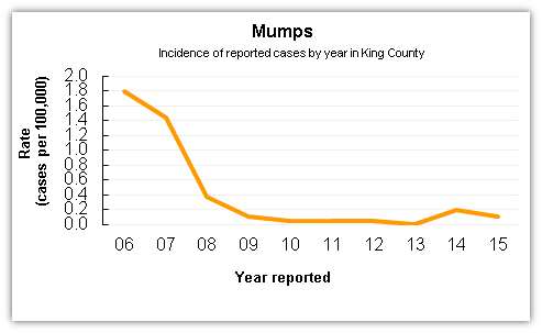 Mumpa case data