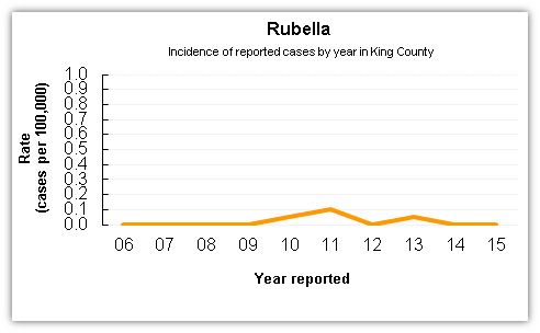 Rubella case data