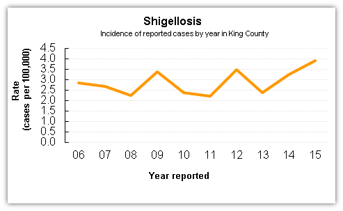 Shigellosis case data