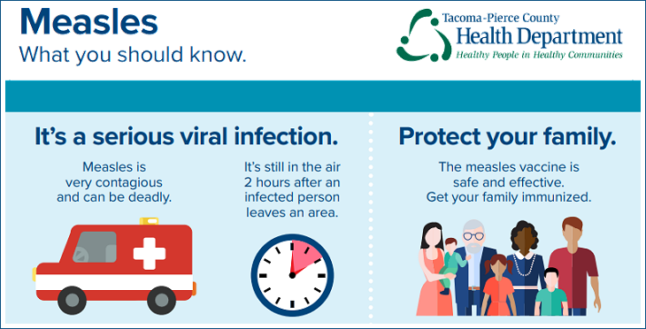 Measles: What You Should Know (Infographic from Tacoma-Pierce County Health District)