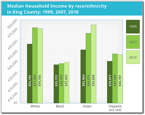median household income by race and ethnicity