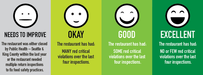 Restaurants With Best Food Safety Ratings