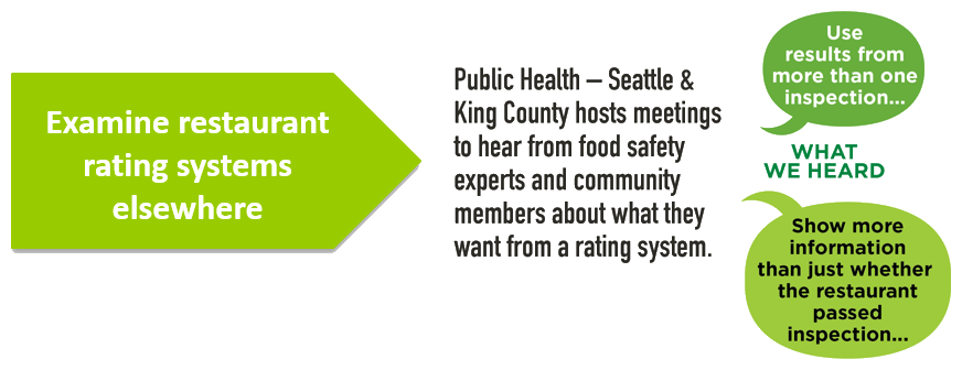 Public Health hosted a series of open public meetings to gather feedback