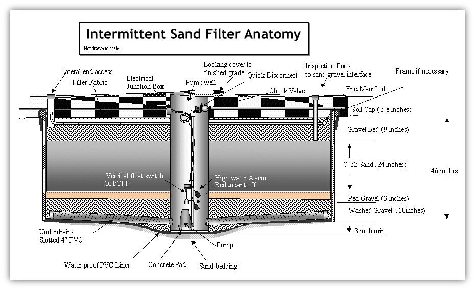 Types Of Septic Systems King County