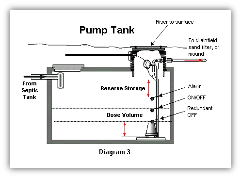 Pump tank anatomy