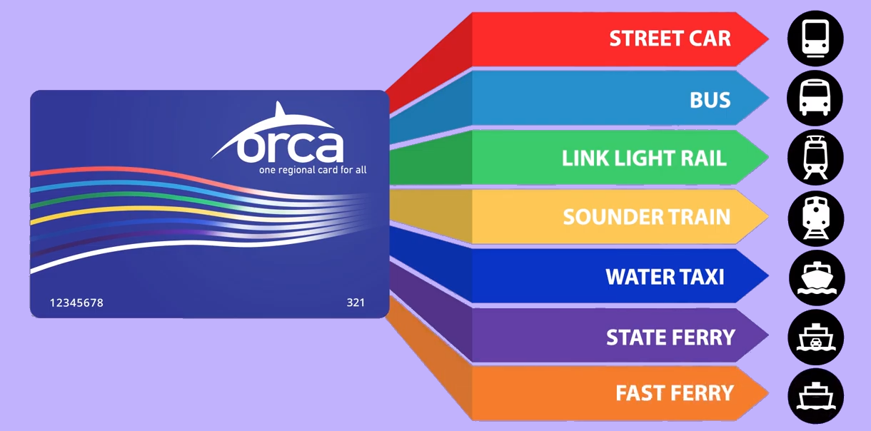 Where ORCA cards can be used