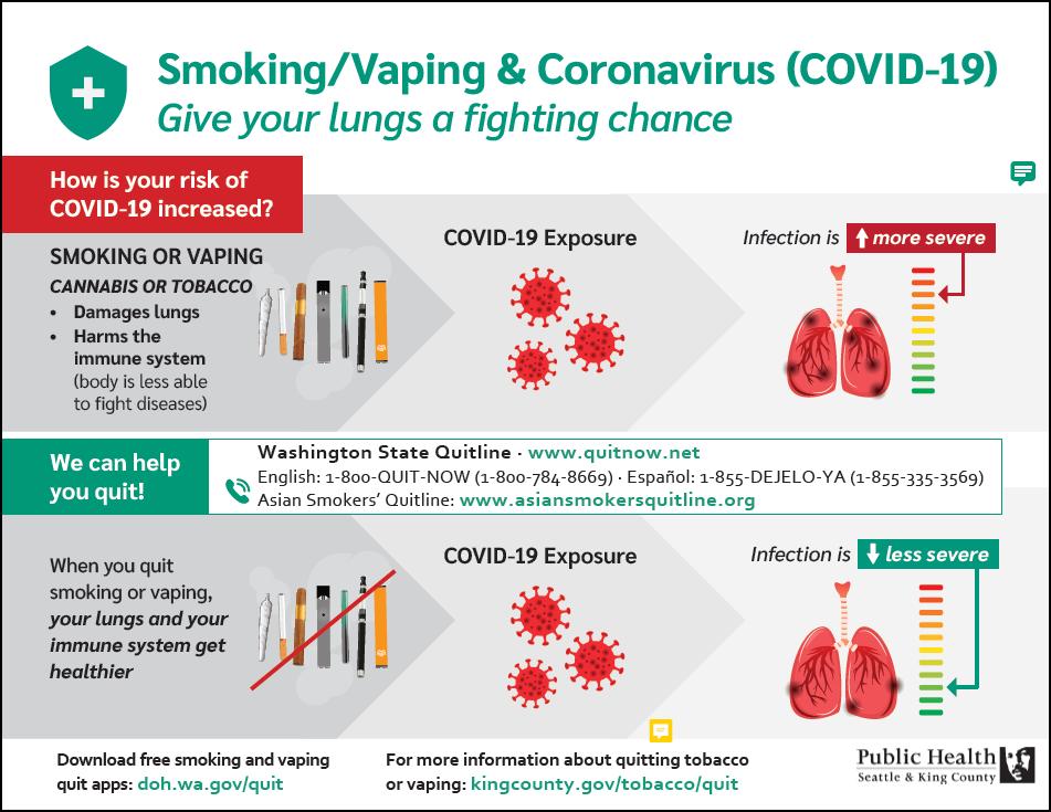 Smoking and vaping may increase the severity of COVID-19 ...