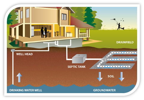 Wastewater Program for on-site sewage systems (OSS)