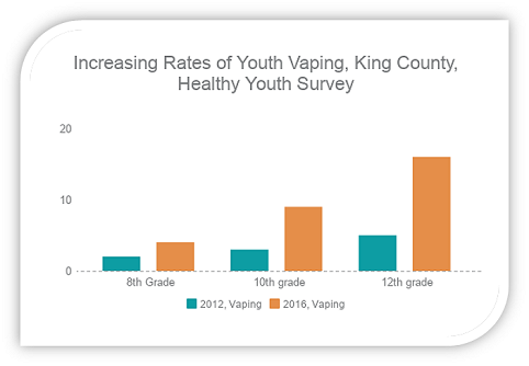 Tobacco And Vapor Prevention King County