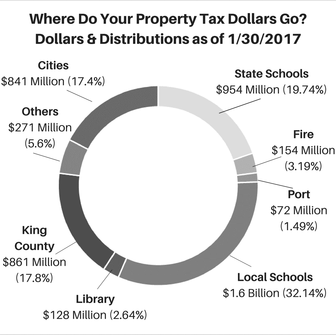 2017 Property Taxes Pie Chart