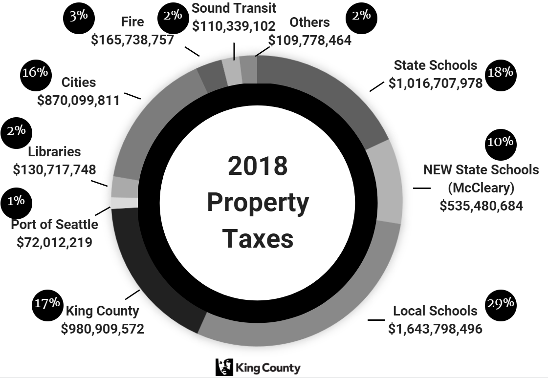 2018 Property Taxes Pie Chart