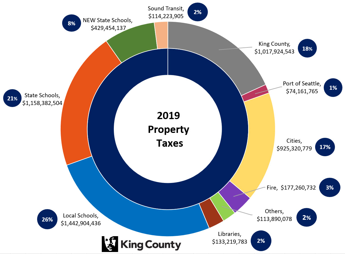 2019 Property Taxes Pie Chart