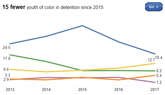 Zero Youth Detention data dashboard