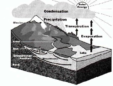 Hydrocycle - the path of water through a watershed
