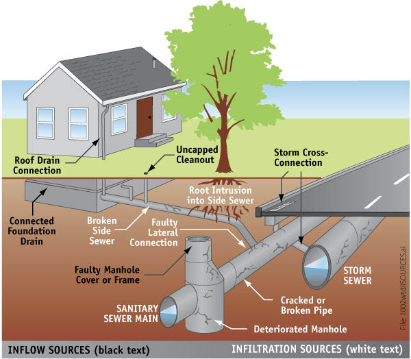What Is Infiltration And Inflow King County