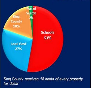 The King County tax pie: Where your money goes.