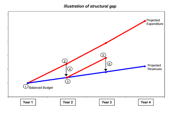 Illustration of structural gap