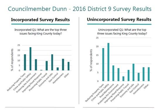 King County Councilmember Reagan Dunn King County