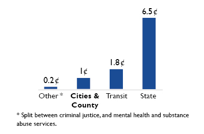 Budget Basics - King County
