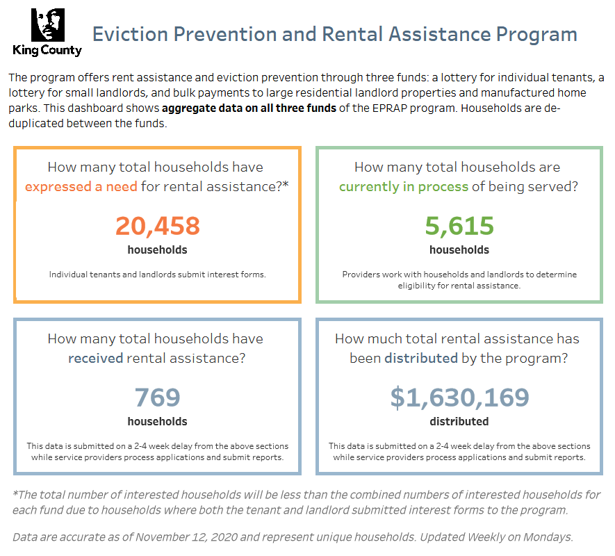 Screenshot_2020-11-18_Workbook_DCHS_Eviction_Prevention_Rental_Assistance_Program_Dashboard