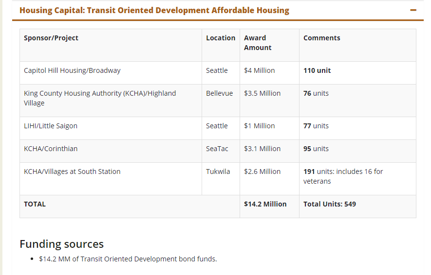 Funding and Requests for Proposals - King County