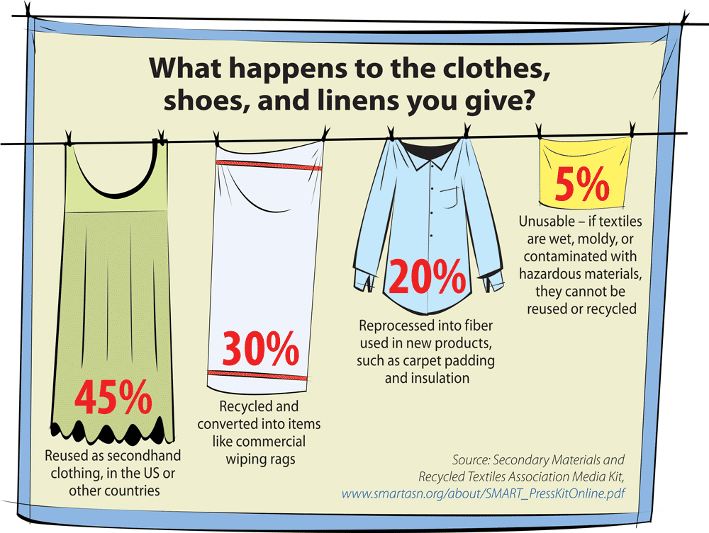 chart showing what happens to the clothes, shoes and linens that you give