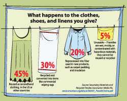 Threadcycle - give all your clothes, shoes and linens for