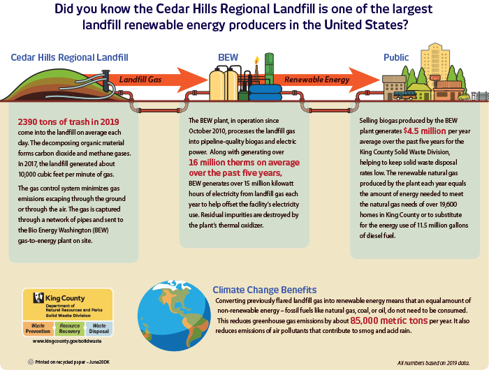 infographic of landfill gas-to-energy at Cedar Hills
