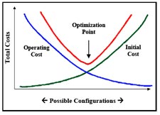 project life cycle costing pdf