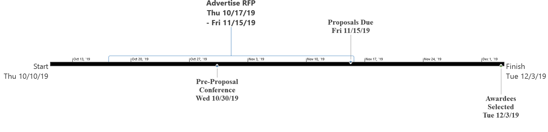 Preliminary grant timeline (dates subject to change)