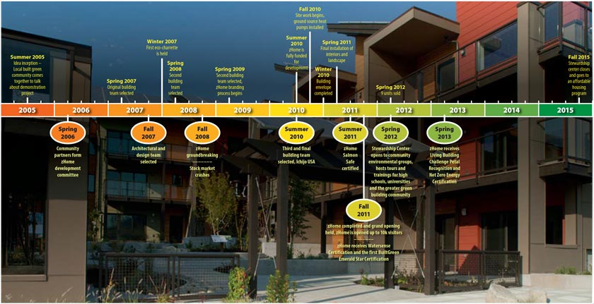 zHome project timeline
