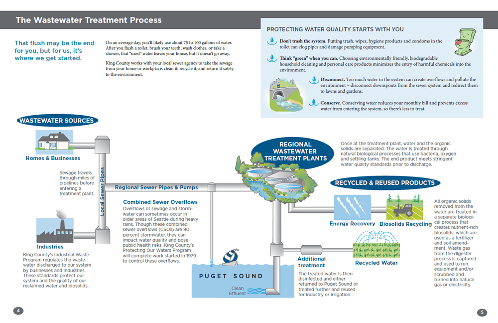 Wastewater treatment process - King County