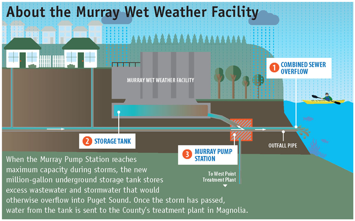 About the Murray Wet Weather Facility