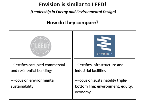 Envision is similar to LEED.