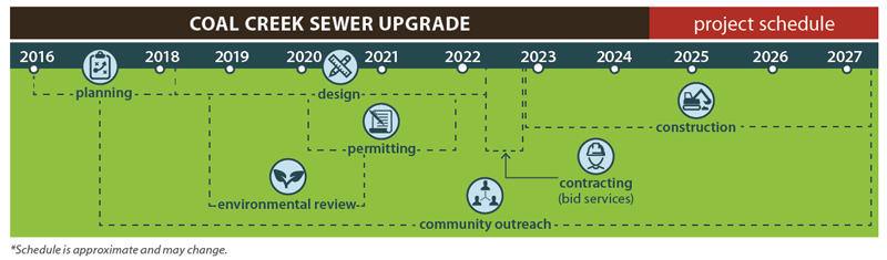 Timeline for the Coal Creek Sewer Upgrade Project
