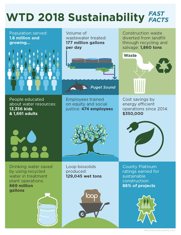 WTD 2018 Sustainability Fast Facts