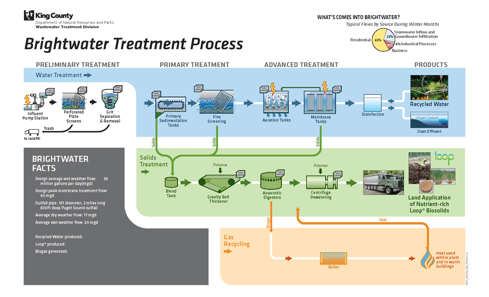 1801_brightwater-treatment-process_1000