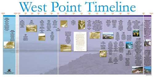 West Point Timeline