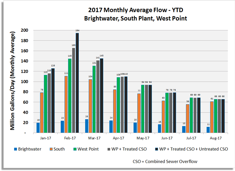 01d_2017_monthly-average-flow