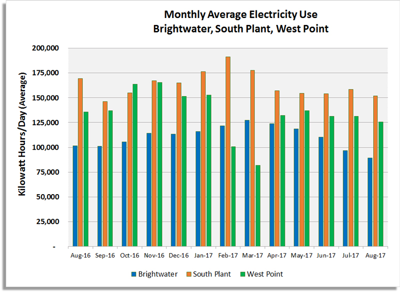 04a_monthly-avg-electricity-use